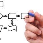 Основные разновидности управленческого консалтинга