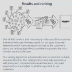 The Most Overlooked Fact About sales rank amazon Revealed